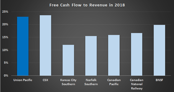 Railroads free cash flow to revenue in 2018.