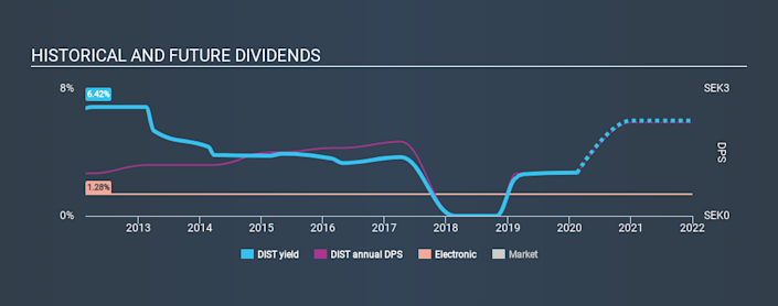 OM:DIST Historical Dividend Yield, February 18th 2020