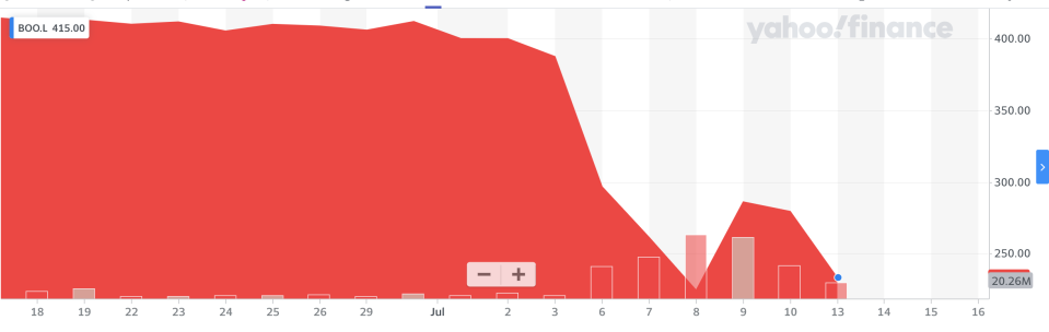 Boohoo's share price has collapsed over the last two weeks. Photo: Yahoo Finance UK