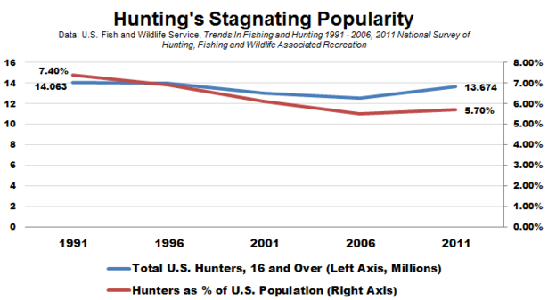 FWS_Hunting_Over_Time.PNG