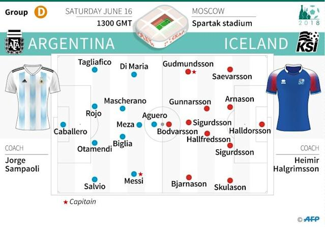 Probable teams for the Argentina-Iceland match