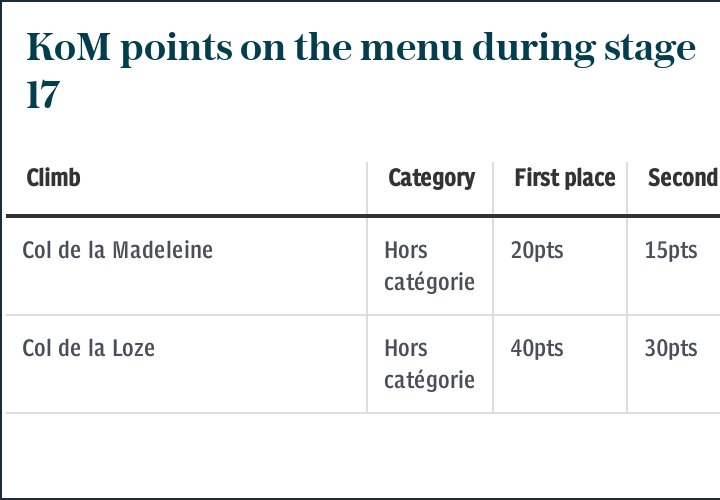 KoM points on the menu during stage 17