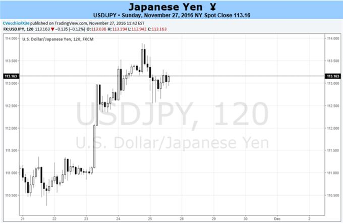 Yen Dropping at its Fastest Pace in Two Decades But What Motivation are Bears Tapping?