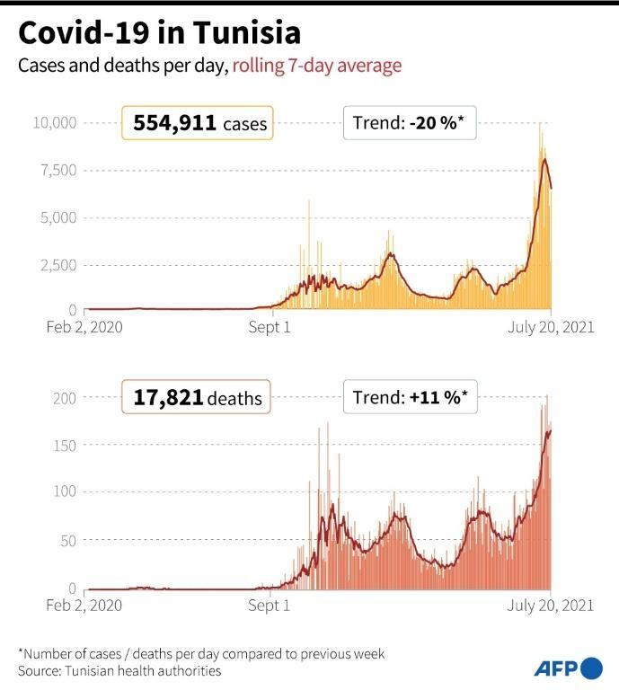 Tunisia has seen a sharp spike in Covid-19 cases in recent weeks