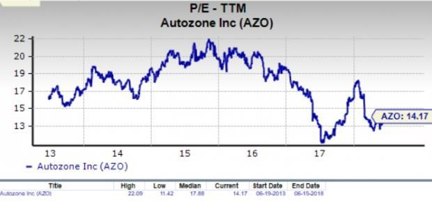 Let's see if AutoZone, Inc. (AZO) stock is a good choice for value-oriented investors right now, or if investors subscribing to this methodology should look elsewhere for top picks.
