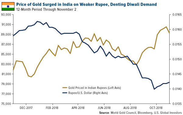Price of gold surged in India on weaker rupee denting Diwali demand
