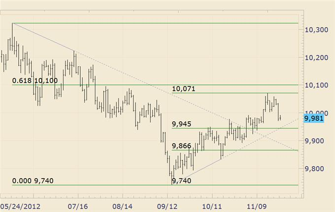Forex_Trading_US_Dollar_Support_Probably_at_Slightly_Lower_Levels_body_usdollar.png, FOREX Trading: US Dollar Support Probably at Slightly Lower Levels
