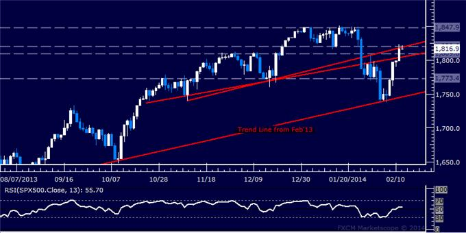Forex_Dollar_Inching_Below_Key_Support_SPX_500_at_Familiar_Resistance_body_Picture_6.png, Dollar Inching Below Key Support, SPX 500 at Familiar Resistance