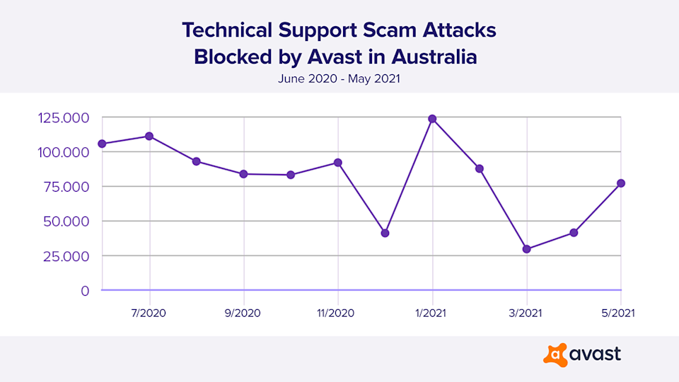 Graph depicting the amount of technical support scams blocked in Australia from January to May 2021.