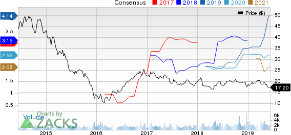 Alliance Resource Partners, L.P. Price and Consensus