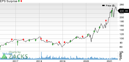The Scotts MiracleGro Company Price and EPS Surprise