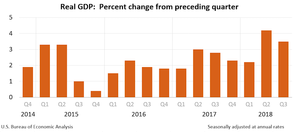 The U.S. economy grew faster than forecasted in the third quarter with GDP expanding at an annualized rate of 3.5%, faster than expected by economists. (Source: BEA)
