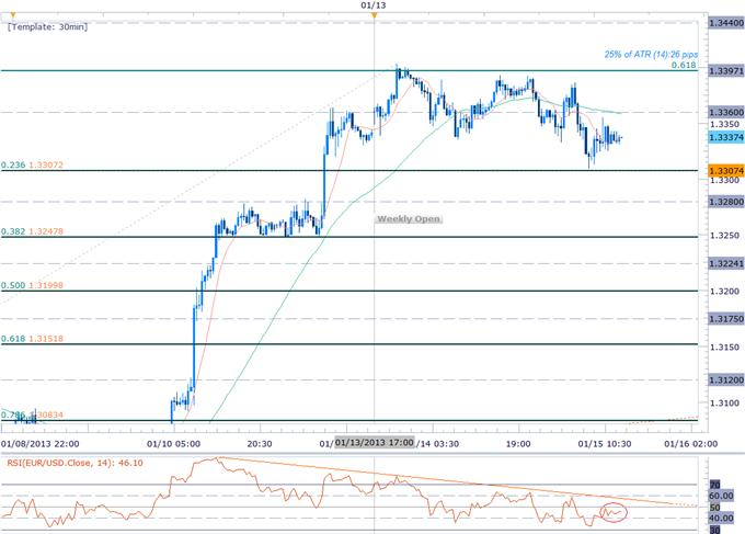 Forex_EURO_Rally_Fails_at_1.34-_Short_Scalps_in_Play_But_Look_Higher_body_Picture_4.png, Forex: EURO Rally Fails at 1.34- Short Scalps in Play But Look Higher