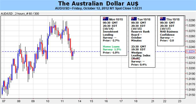 Australian_Dollar_Early_Strength_Likely_to_Fade_on_RBA_Rate_Cut_Bets_body_Picture_1.png, Australian Dollar: Early Strength Likely to Fade on RBA Rate Cut Bets
