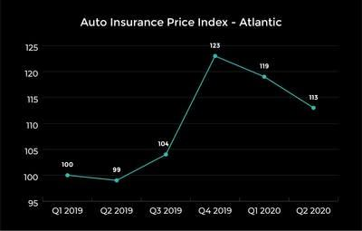 A look at prices in Atlantic Canada. (CNW Group/LowestRates.ca)