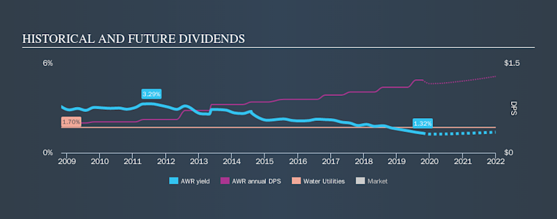 NYSE:AWR Historical Dividend Yield, October 15th 2019