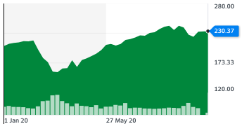 Accenture's share price on the New York Stock Exchange since the start of the year. Chart: Yahoo Finance UK