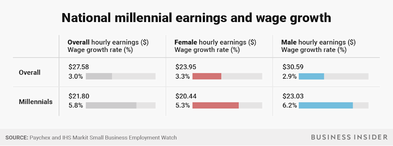 BI Graphics_National millennial earnings and wage growth (1)