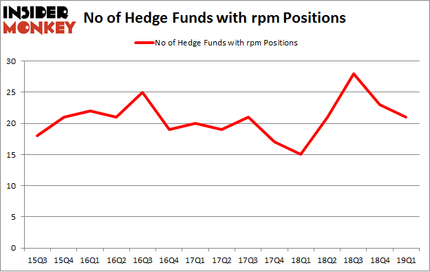 No of Hedge Funds with RPM Positions