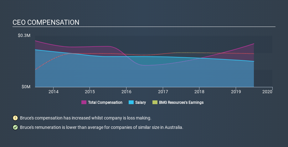 ASX:BMG CEO Compensation, January 28th 2020
