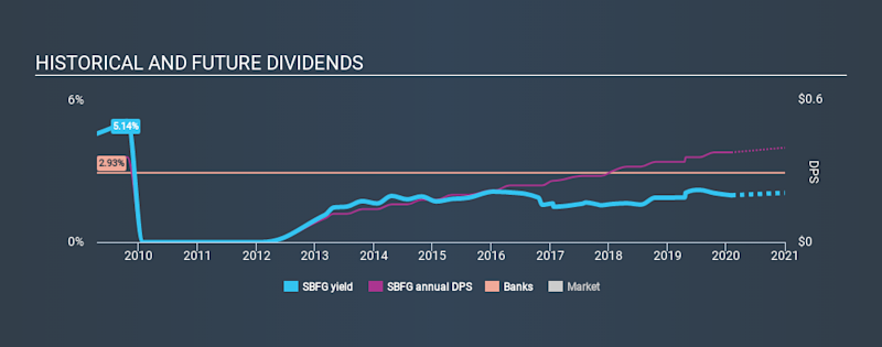NasdaqCM:SBFG Historical Dividend Yield, February 2nd 2020