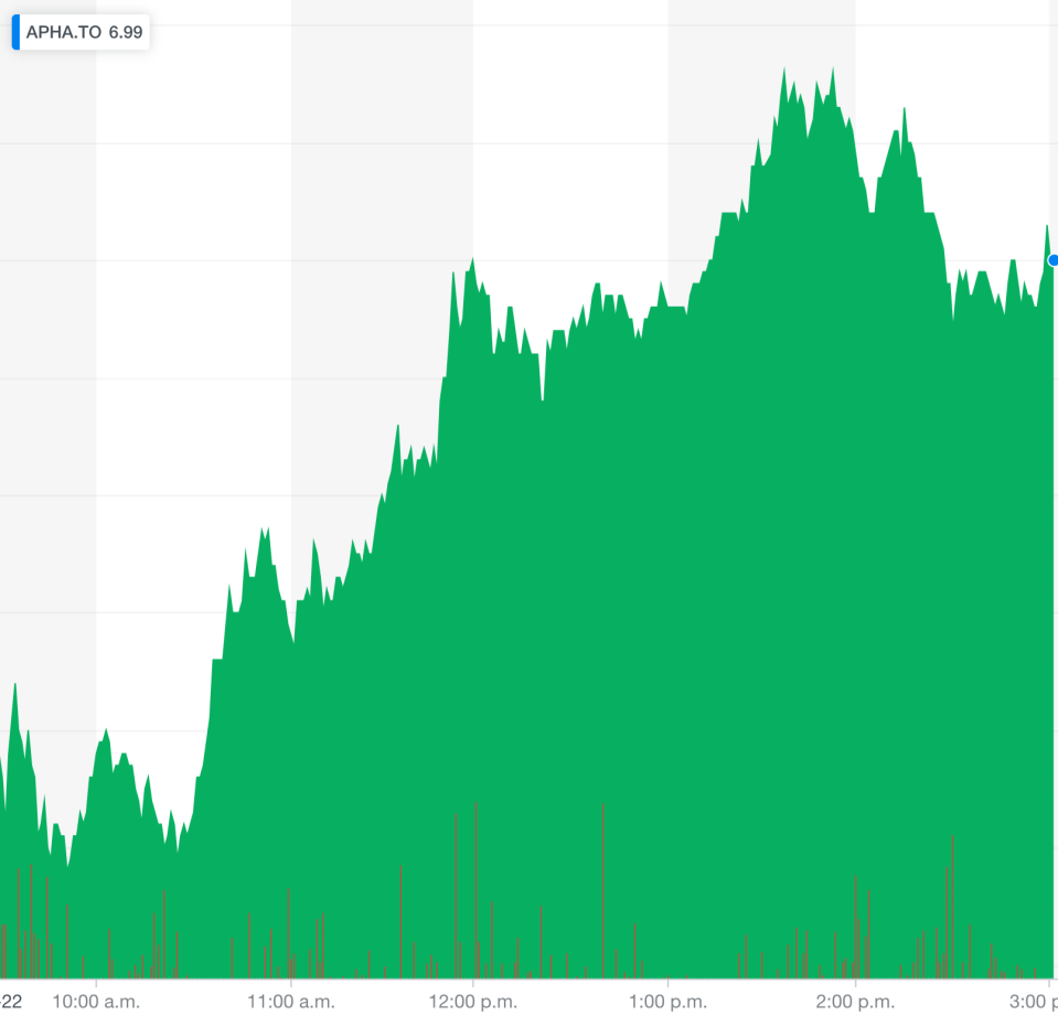 A one-day view of Aphria shares trading on the Toronto Stock Exchange on Jan. 22, 2019. (Yahoo Finance Canada)