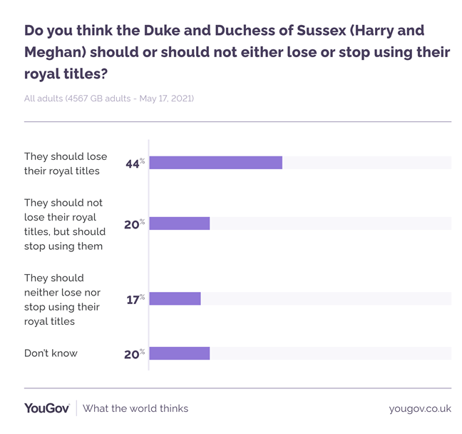 Nearly half of Brits don't want Harry and Meghan to use their titles anymore. (YouGov)
