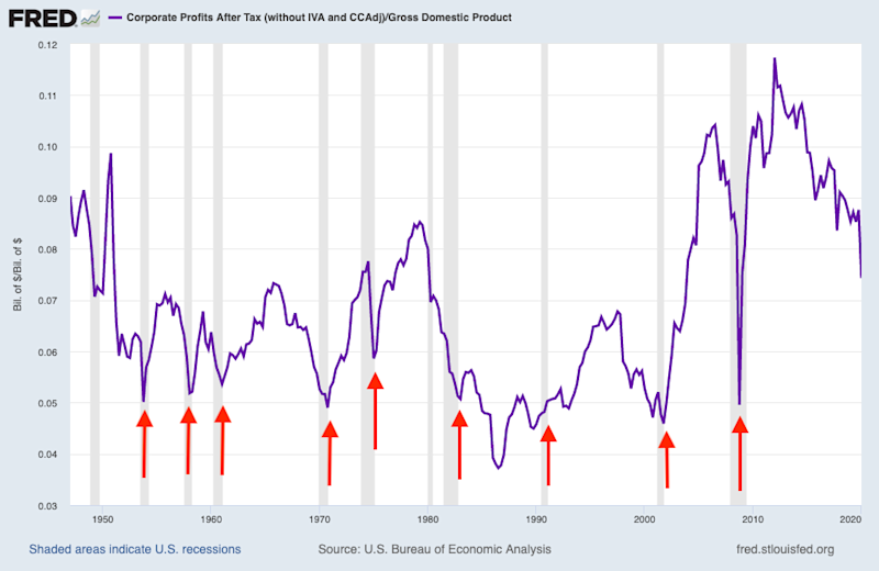 Corporate profits tend to fall to 5% of GDP during recessions before quick, and often sustained, rebounds. Some analysts believe the same pattern will play out during the current recession and the stock market's rally is anticipating this dynamic. (Source: FRED, DataTrek)