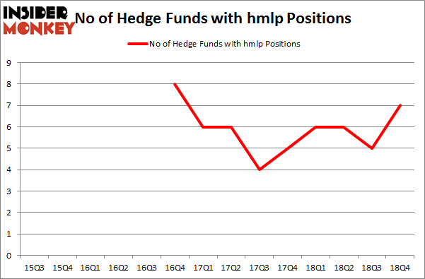 No of Hedge Funds with HMLP Positions