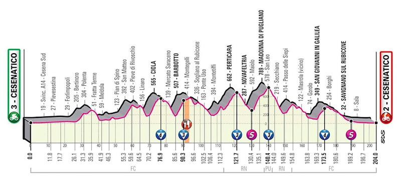 Giro d'Italia 2020, stage 12 profile — Giro d'Italia 2020 route: How to watch live TV coverage and follow the race stages