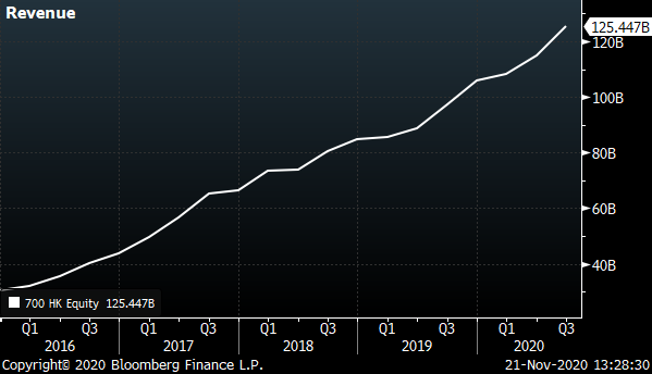 A chart showing the Tencent Revenue from 2016 to 2021.