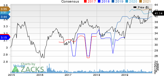 Gaming and Leisure Properties, Inc. Price and Consensus