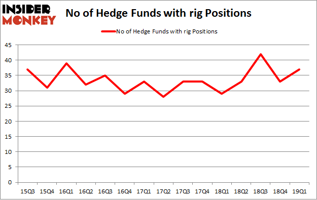 f98afa07beedf2 Here's What Hedge Funds Think About Transocean Ltd (RIG)