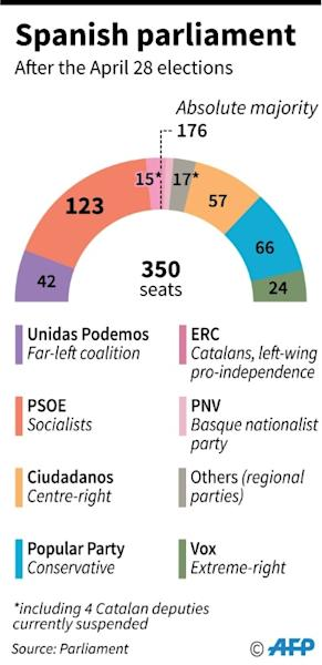 Spanish parliament after the April 28 legislative elections