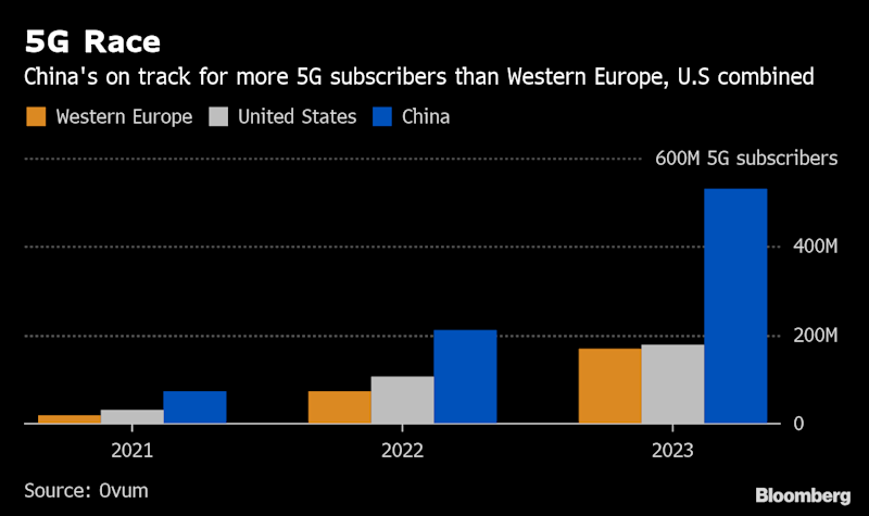 Huawei Crackdown Exposes Europe as Laggard in Global 5G Race