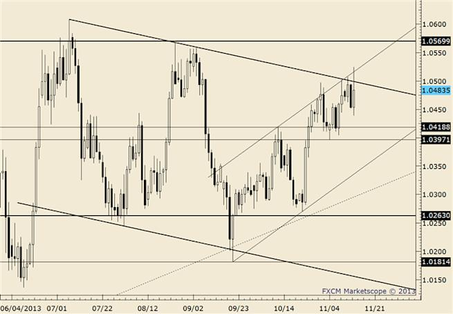 eliottWaves_usd-cad_body_usdcad.png, USD/CAD Testing Top Side of Former Resistance Line as Support
