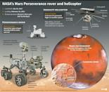 The Mars Perseverance rover is set to land on the Red Planet on February 18