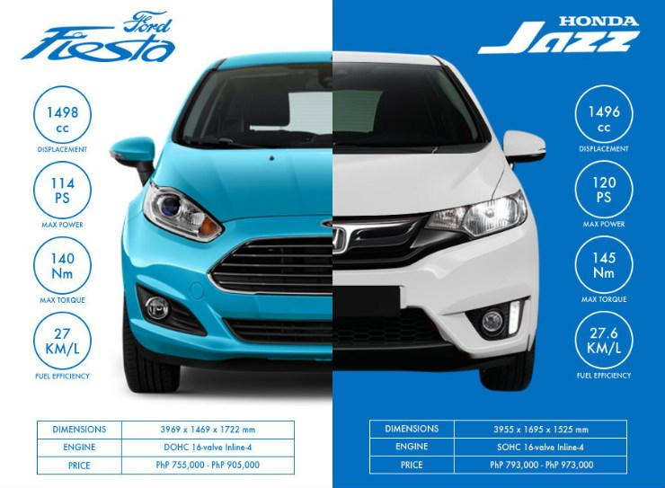 2017 Ford Fiesta vs. 2017 Honda Jazz