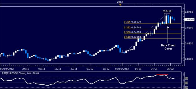 Forex_EURGBP_Technical_Analysis_02.07.2013_body_Picture_1.png, EUR/GBP Technical Analysis 02.07.2013