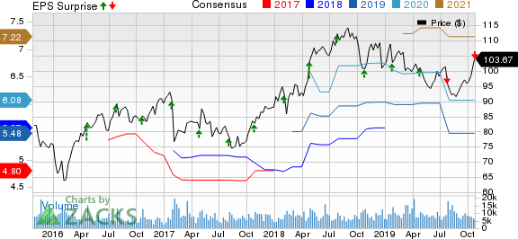 Citrix Systems, Inc. Price, Consensus and EPS Surprise