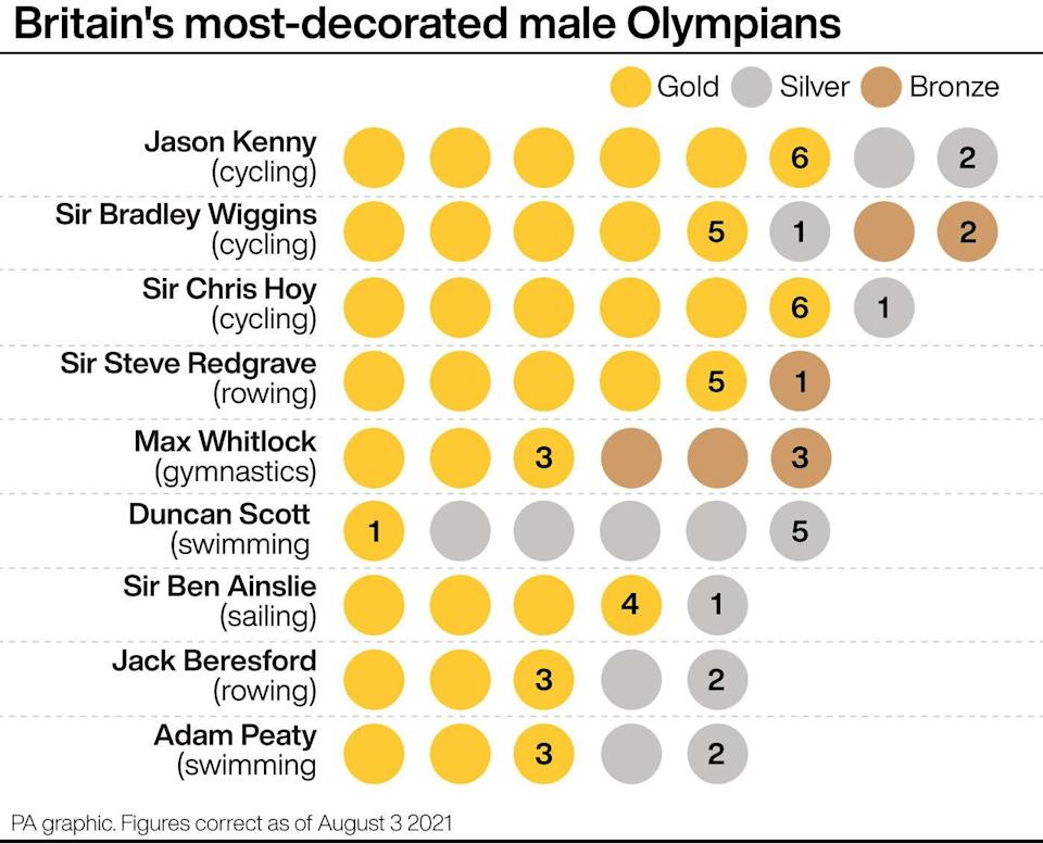 Britain's most decorated male Olympians (PA graphic) (PA Graphics)
