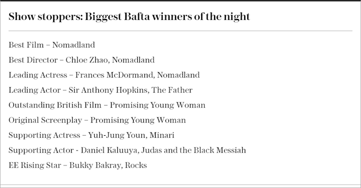 Show stoppers: Biggest BAFTA winners of the night