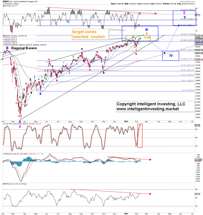 Is The Dow Jones Setting Up For A 10 15 Correction
