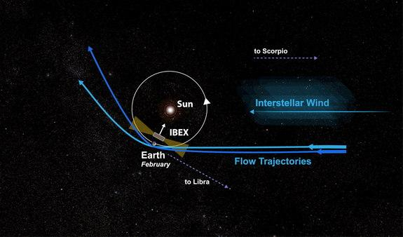 A view from the Earth and Sun from far above the North Pole. As an interstellar wind blows in from the constellation Scorpio, the sun's gravity captures it and forms a tail. The slower wind (dark blue) is bent stronger than its faster counterpa