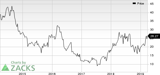 Abercrombie & Fitch Company Price
