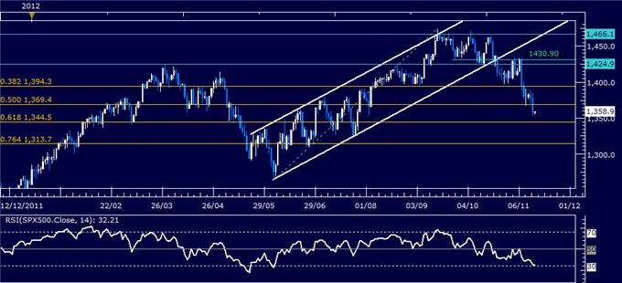 Forex_Analysis_US_Dollar_Springs_Higher_as_SP_500_Sinks_Past_Support_body_Picture_6.png, Forex Analysis: US Dollar Springs Higher as S&P 500 Sinks Past Support