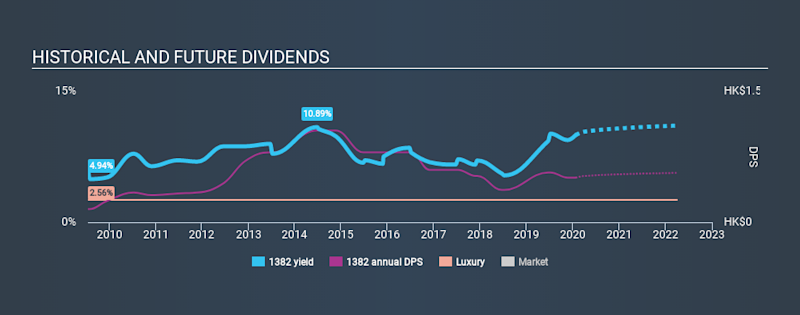 SEHK:1382 Historical Dividend Yield, January 23rd 2020