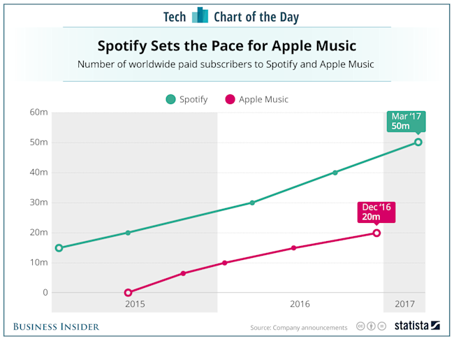 spotify vs apple music chart