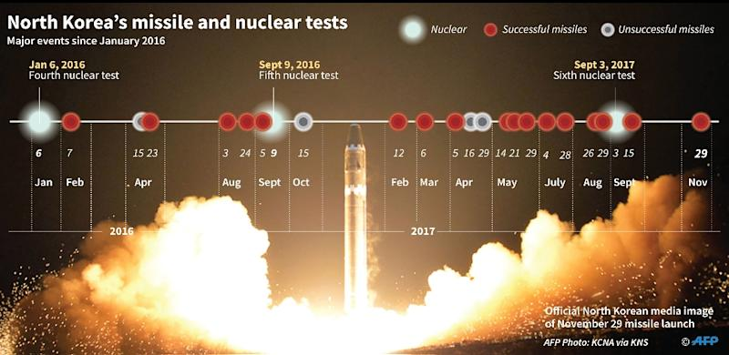 Timeline of nuclear and major nuclear and missile tests. (AFP Photo/Laurence CHU)