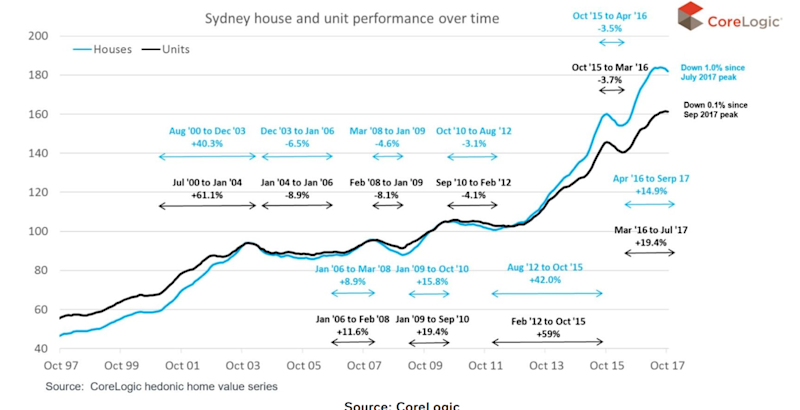 Sydney house an unit performance over time. Source: Supplied